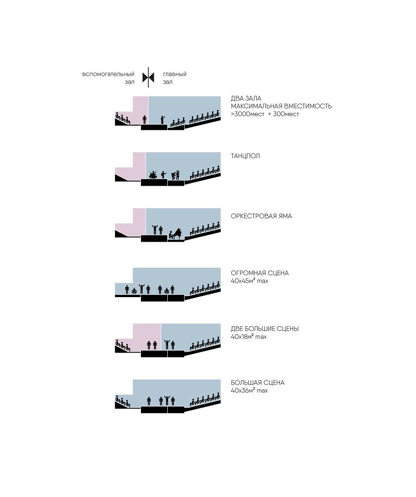 Схема трансформации зрительного зала